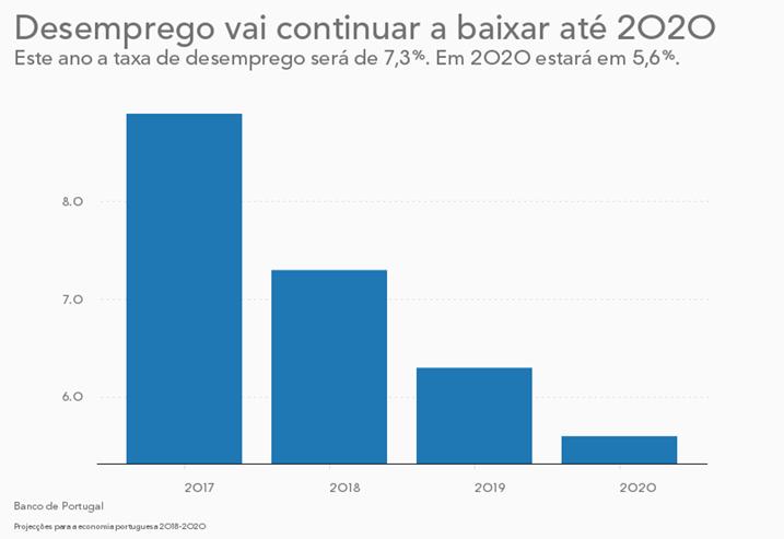 Banco de Portugal vê taxa de desemprego abaixo dos 6% em 2020
